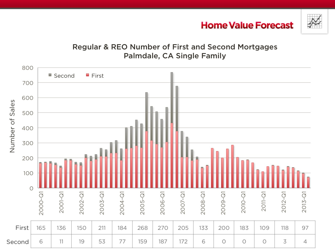 3-Palmdale-CA-Regular-REO-Mortgages[1]